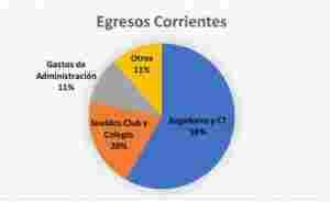 La imagen pertenece al informe de gestión elaborado por Redrado.