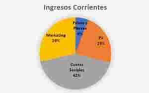 La imagen pertenece al informe de gestión elaborado por Martín Redrado.